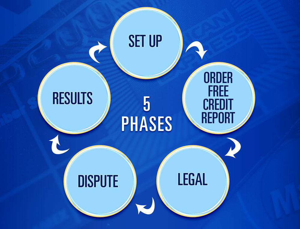 5-phases